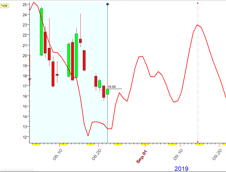 VIX  Braddley  8-22-2019.PNG